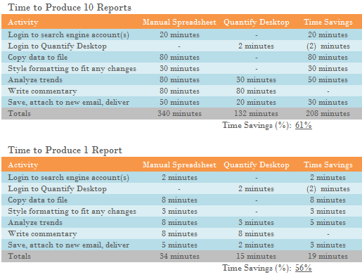 Productivity comparison of Quantify to manual solutions